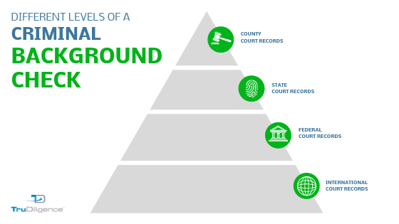 The 4 Different Types of Criminal Background Checks